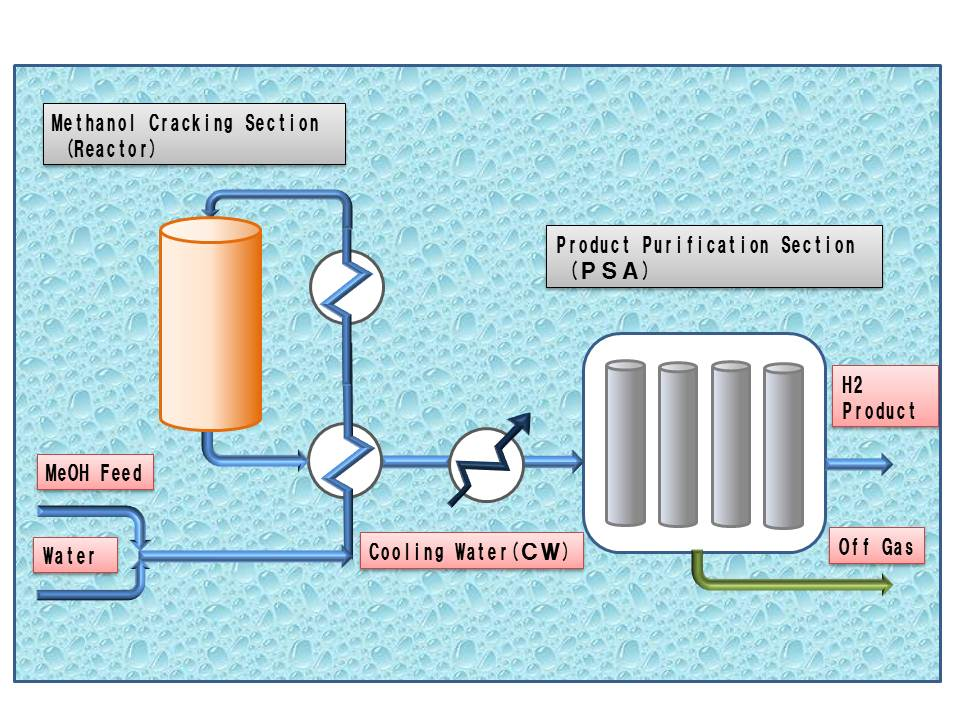 Methanol Cracking Process Our Technology Cosmo